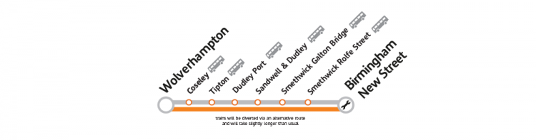 Wolverhampton to Birmingham New Street line via local intermediate stations
